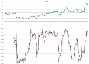 Trading OnLine Self-Evaluation Test - Figure STOCHASTIC