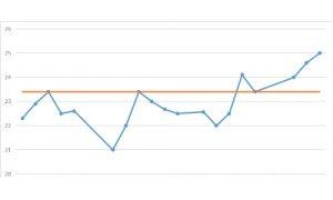 Trading OnLine Self-Evaluation Test - Figure Line