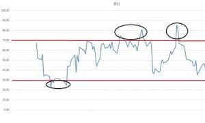 Trading OnLine Self-Evaluation Test - Figure RSI