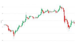 Trading OnLine Self-Evaluation Test - Figure Chart C