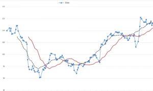 Trading OnLine Self-Evaluation Test - Figure CMA