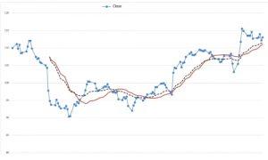 Trading OnLine Self-Evaluation Test - Figure EMA